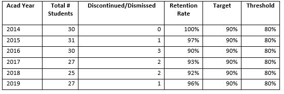 SMBI_table10_phd_retention_rates
