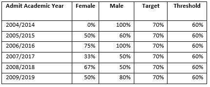 SMBI_table14_10year_phd_graduation_rates_by_gender