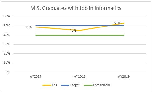 graph13_ MS._Graduates_with_Jobs_in_Informatics