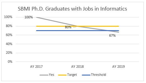 graph14_phd_Graduates_with_Jobs_in_Informatics