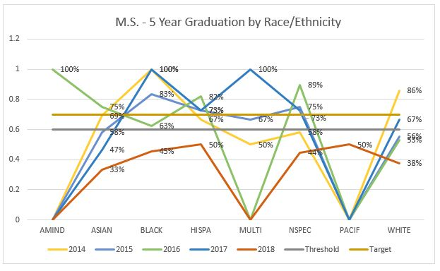 graph7_MS_gr_by_race_ethnicity