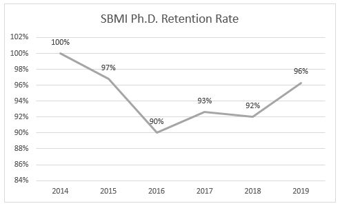 graph8_phd_retention_rates