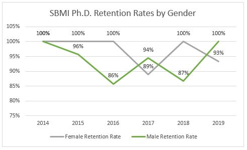 graph9_phd_retention_rates_by_gender