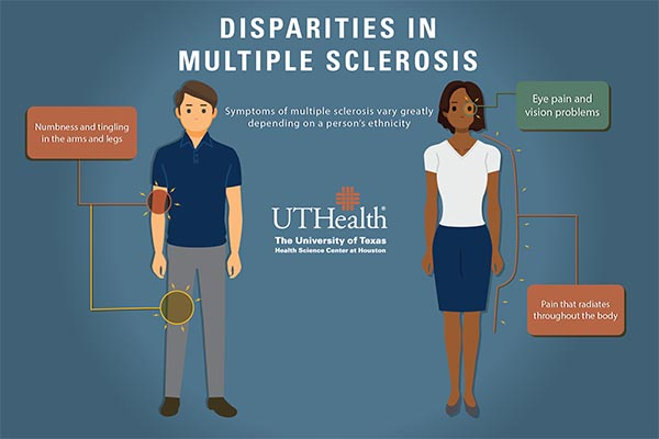 According to a recent study, at the onset of multiple sclerosis symptoms more Blacks and Hispanics have problems that affect their eyes and spinal cord, while whites tend to have more sensory symptoms. (Graphic by Rogelio Castro/UTHealth)