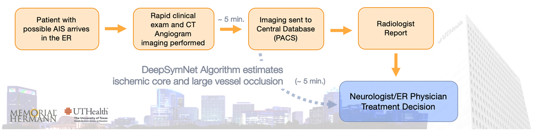 Photo illustration of DeepSymNet algorithm from patient arrival to scanning for stroke damage. Photo credit UTHealth