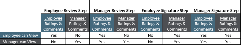 Performance Appraisal Process Image
