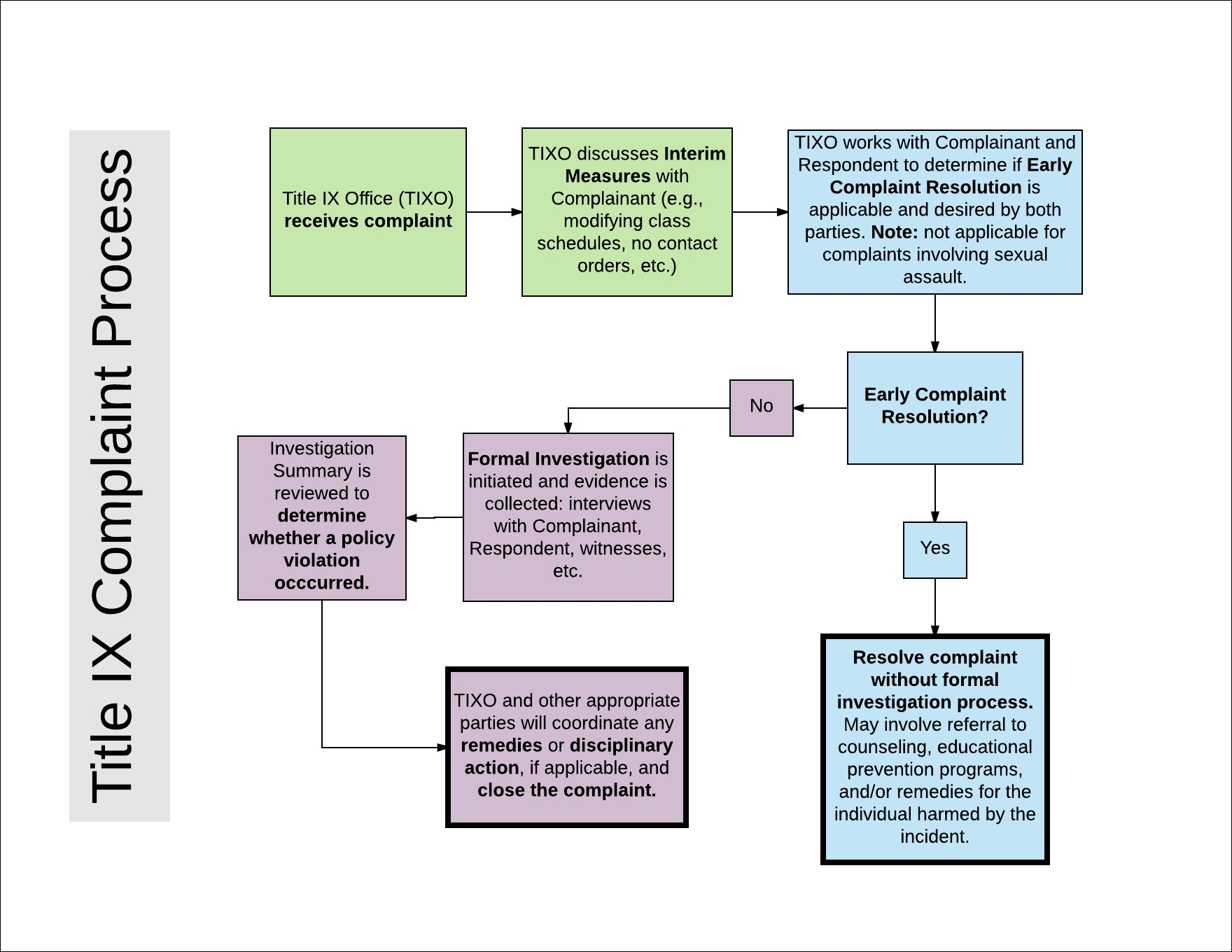 Graphic showing steps in complaint process.