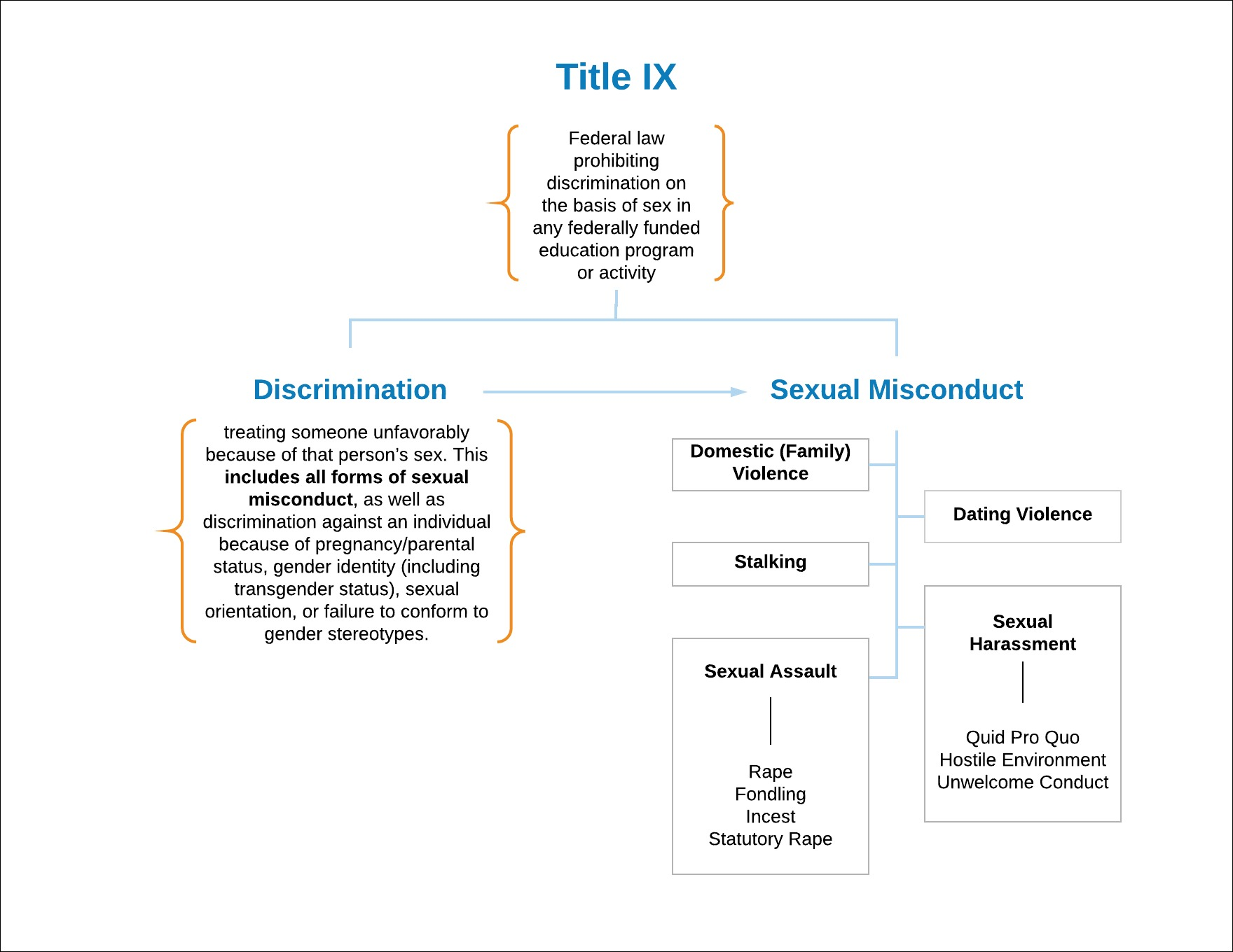 Sexual harassment definition title ix of the education